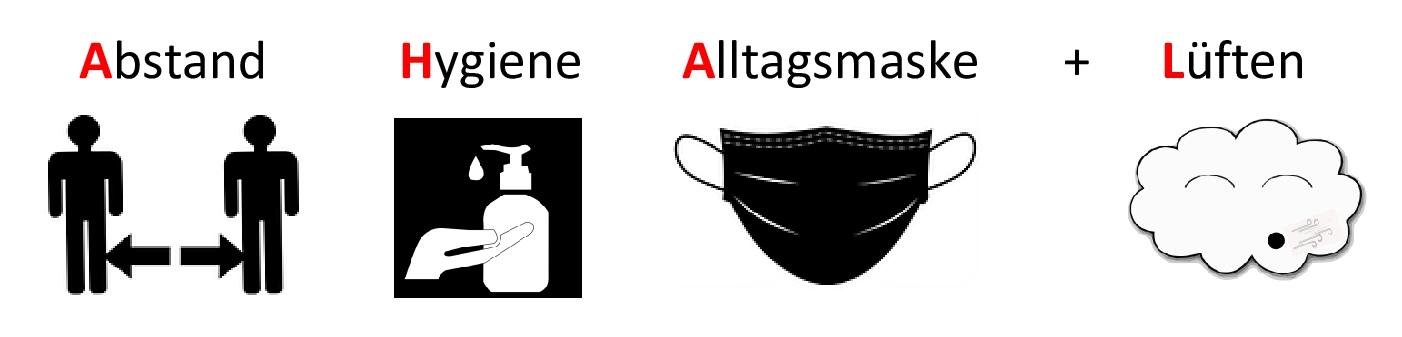 Corona Formel AHA+L mit Bildern für Abstand (zwei Personen mit einem Pfeil dazwischen), Hygiene (eine Hand unter einem Seifenspender), Alltagsmaske und Lüften (eine Wolke die kräftig pustet) erklärt
